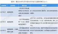 2019年中国光伏发电行业政策分析汇总 光伏发电无补贴平价上网已成大势