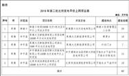 河北下发2019第二批光伏平价上网项目名单,共5个62MW(附名单)