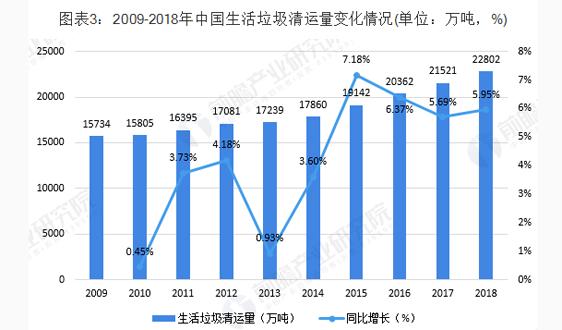 2019年中国生活垃圾处理行业发展现状与前景分析 政策利好将完善生活垃圾处理产业链