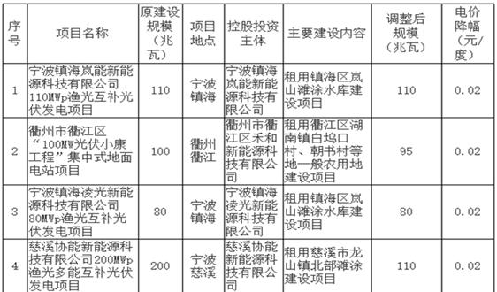 浙江:关于下达2017年度全省普通地面光伏电站建设调整计划的通知