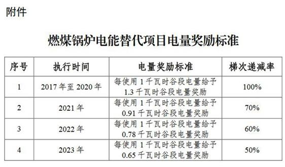 山东:延长燃煤锅炉电能替代电量奖励政策三年