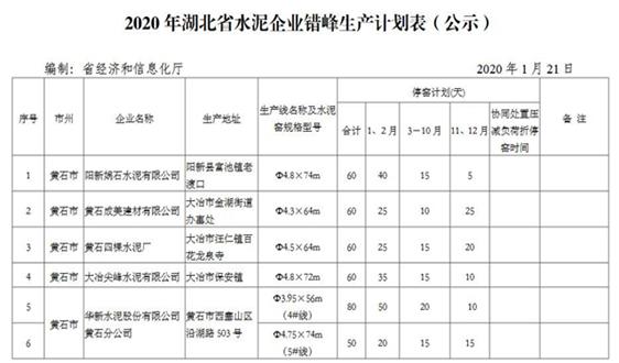 湖北:2020年全省水泥生产企业错峰生产计划