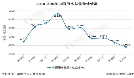 """2020年中国智慧水务行业市场现状及发展趋势分析 """"5G 智慧水务""""激发行业发展活力"""