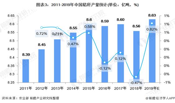 2020年生物天然气市场现状与发展前景分析 秸秆利用率有待提高