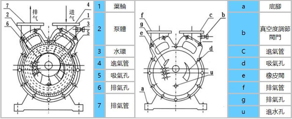 SZ真空泵结构图