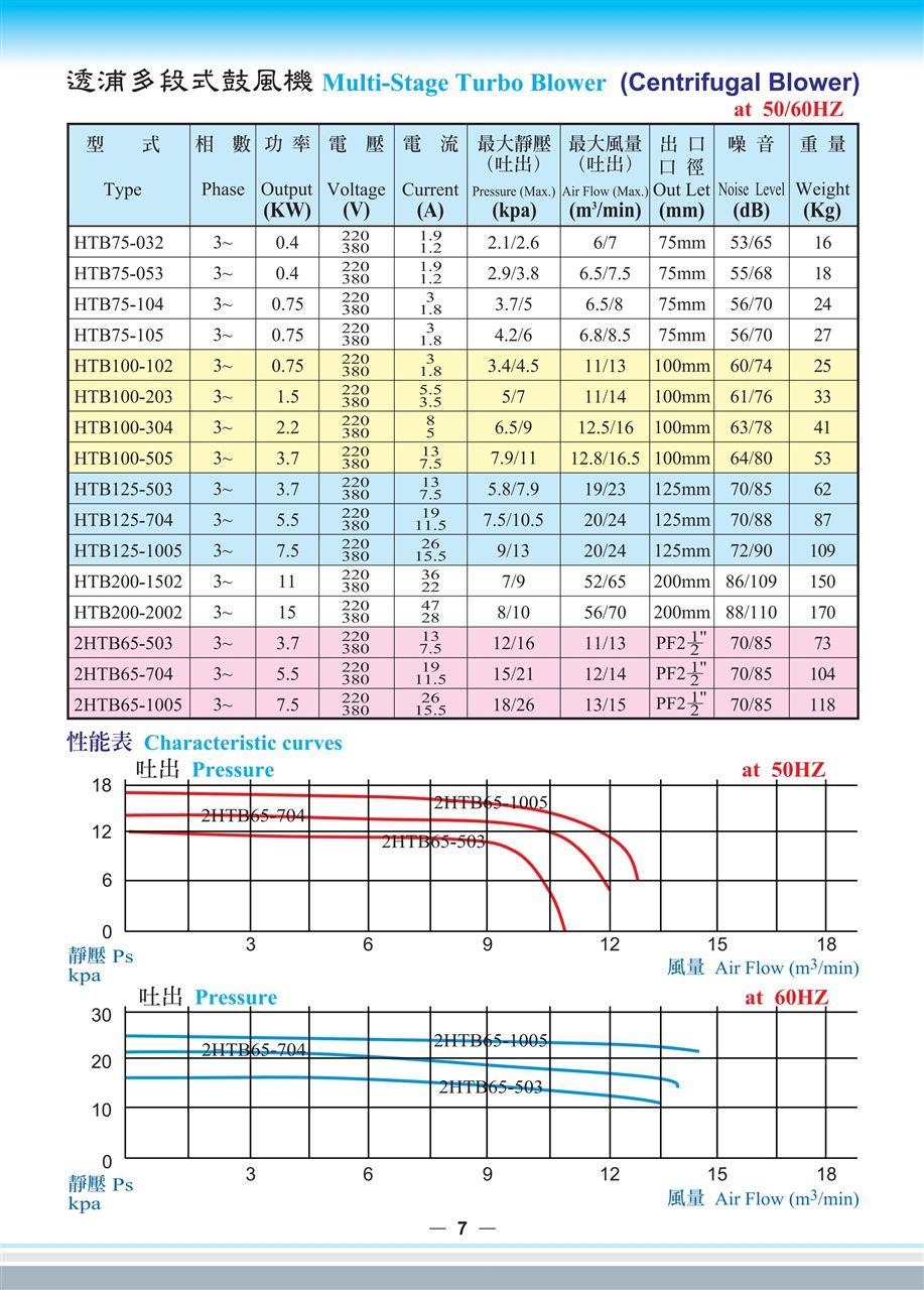 全风HTB多段式风机性能参数