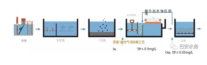 准四类水排放标准,巴安水务提供除磷技术解决方案,污水处理设备,KWI溶气气浮