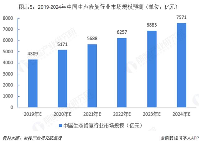 圖表5︰2019-2024年中國生態修復行業市場規模預測(單位︰億元)