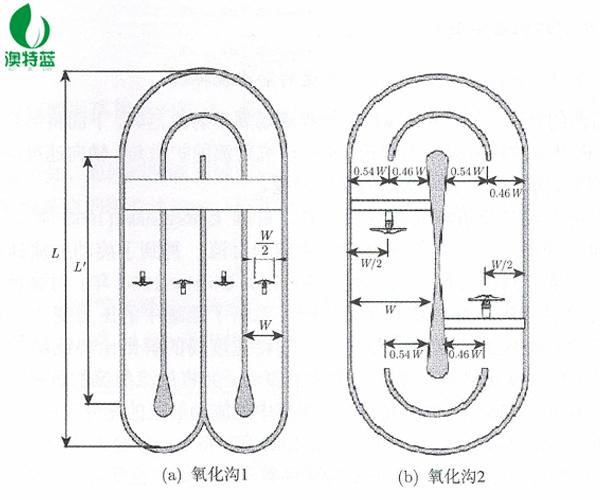 氧化沟推流器布局