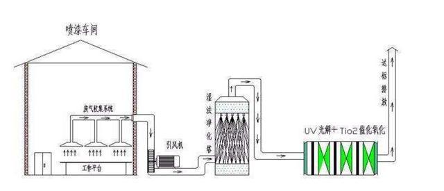 YZ-PLT-5000浙江橡胶厂废气恶臭处理方案废剑灵界面ui设计、图片