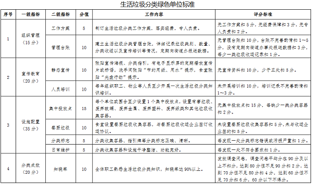 深圳推行垃圾分类激励机制 个人或补助资金1000元
