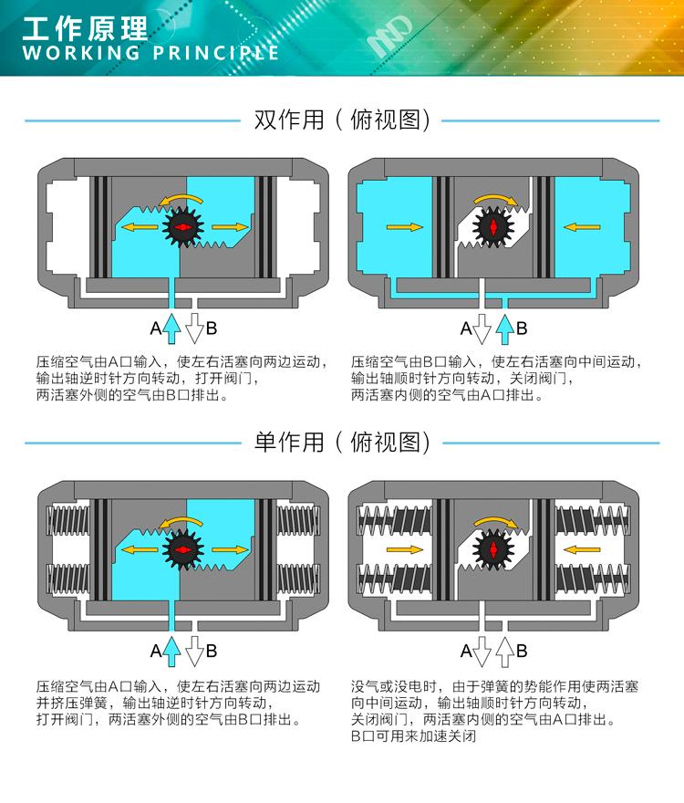 气动执行器原理图.jpg