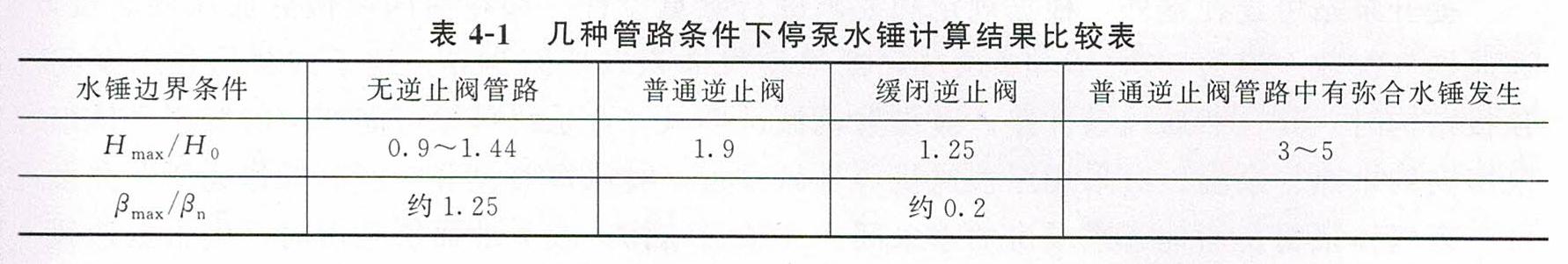 几种管路条件下停泵水锤计算结果比较表