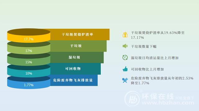 """强制垃圾分类""""月考""""后,上海将下一盘什么棋,垃圾分类,生活垃圾处理,城镇生活垃圾处理"""