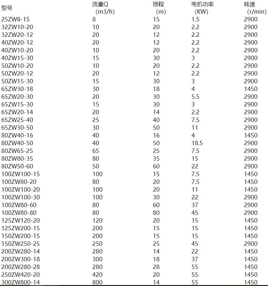 耐高温自吸泵参数表