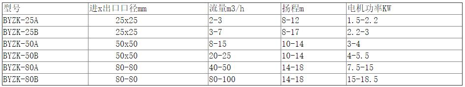 不锈钢高温自吸泵参数表