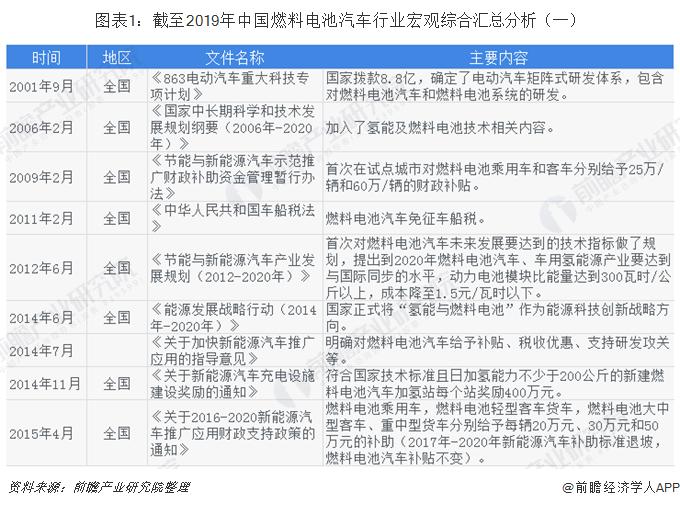 2019年中国燃料电池汽车行业政策
