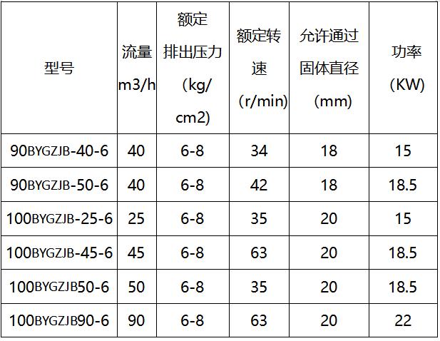 高压注浆泵参数