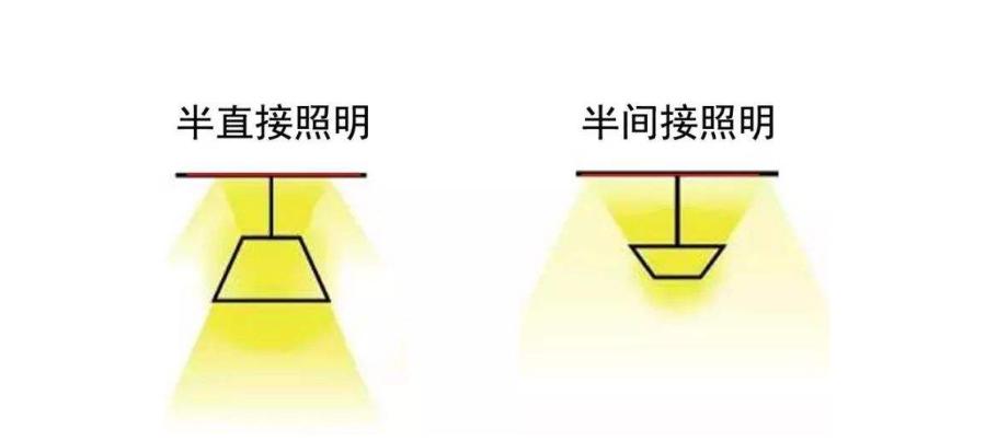 照明灯具的CIE分类有几类?