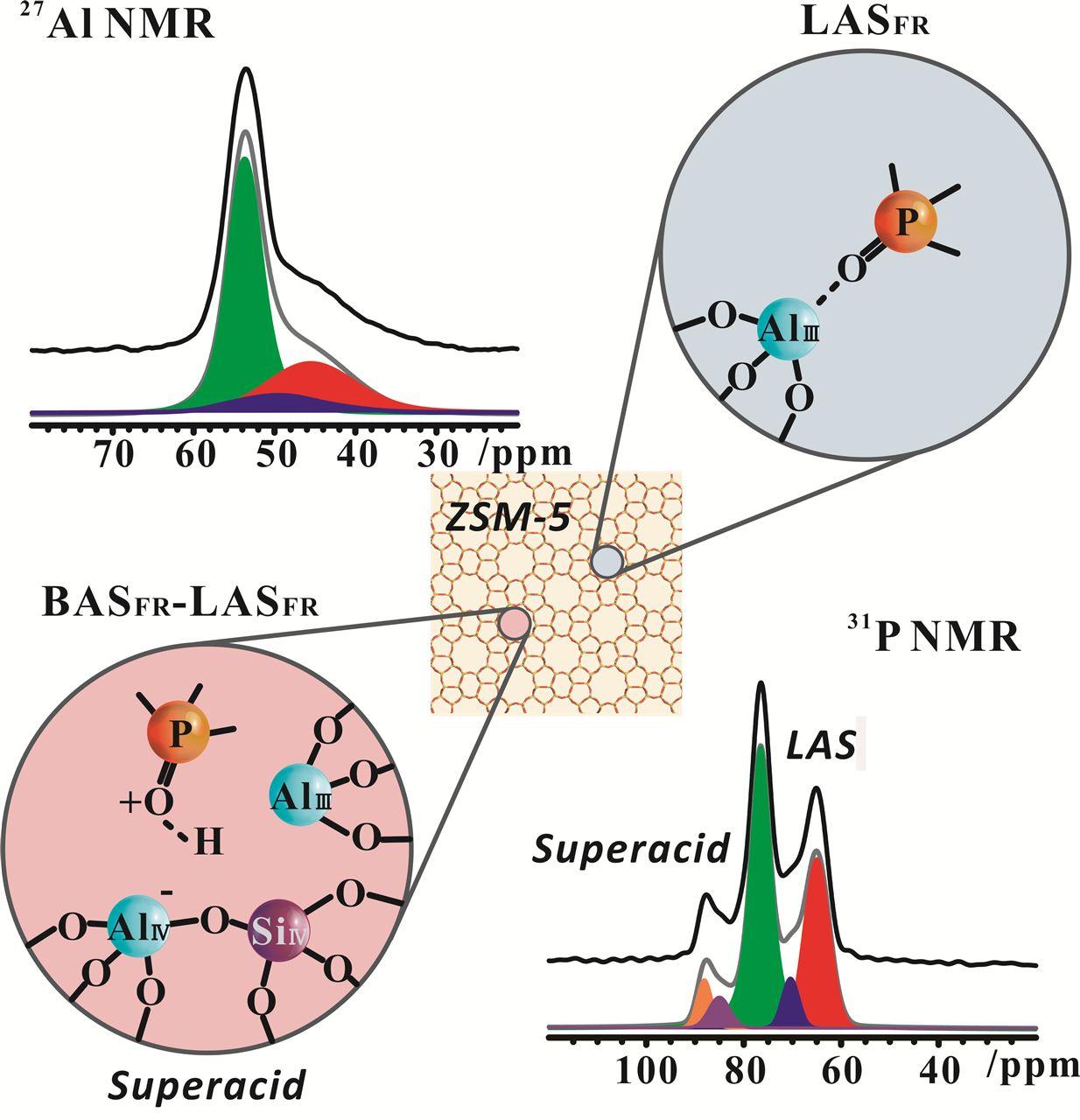 精密测量院在沸石分子筛Lewis酸性位研究方面取得新进展,沸石分子筛,催化剂-环保在线