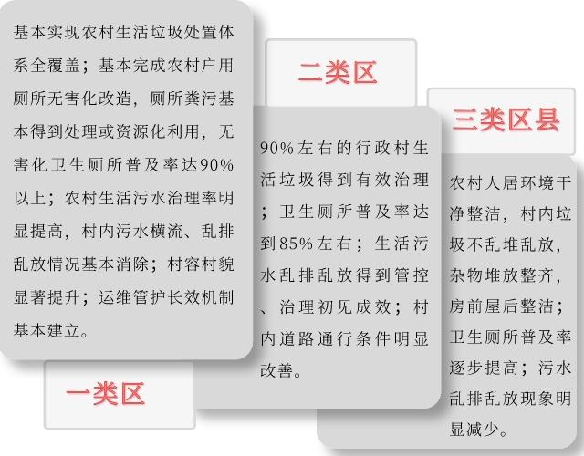 《重庆市2020年农村人居环境整治工作要点》印发