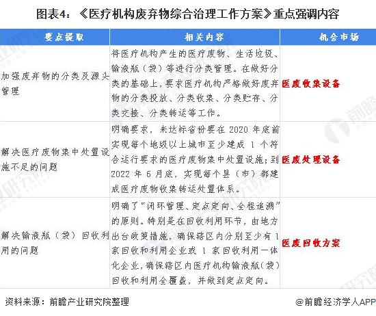 2020年中国医废处理惩罚处罚行业生长现状和市厦门废铝回收场前景阐发 疫情拉动医废处理惩罚处罚市场需求【组图】