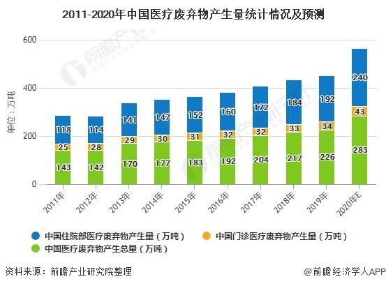 2020年中国医废处理惩罚处罚行业市场现状厦门海沧回收及生长前景阐发 未来五年市场范围将冲破百亿元